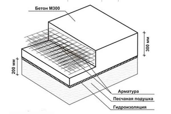 Как рассчитать стены из кладки на устойчивость